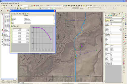 Mount Crested Butte Water and Sanitation District -Hydraulic Modeling and GIS Development
