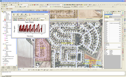 South Cheyenne Water and Sewer District - Utilities Modeling and Master Planning